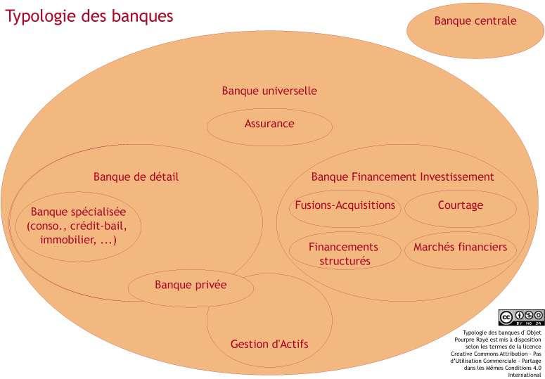 Une banque comment ça marche ? La typologie des banques.