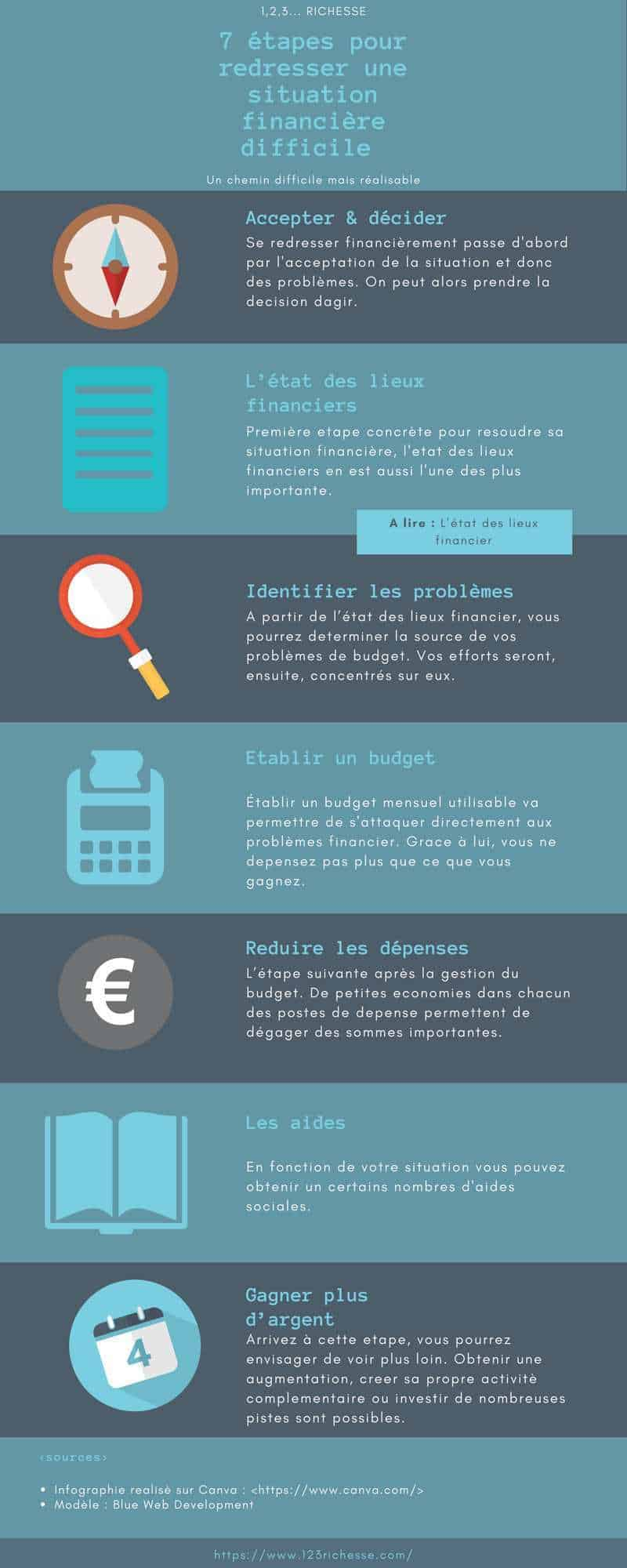 Redresser une situation financiere difficile. Infographie