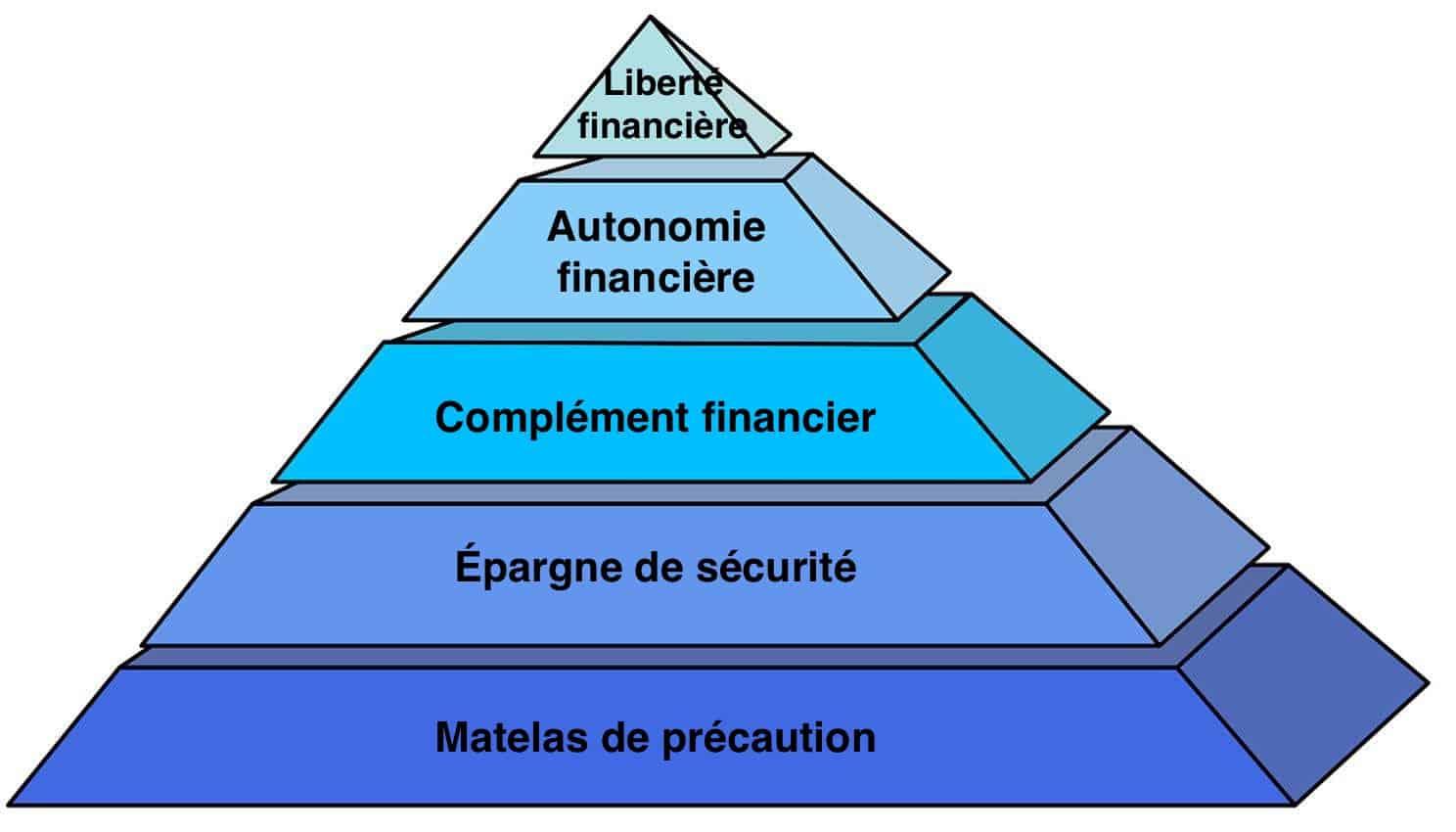 La pyramide de Maslow avec les étapes pour atteindre la liberté financière.