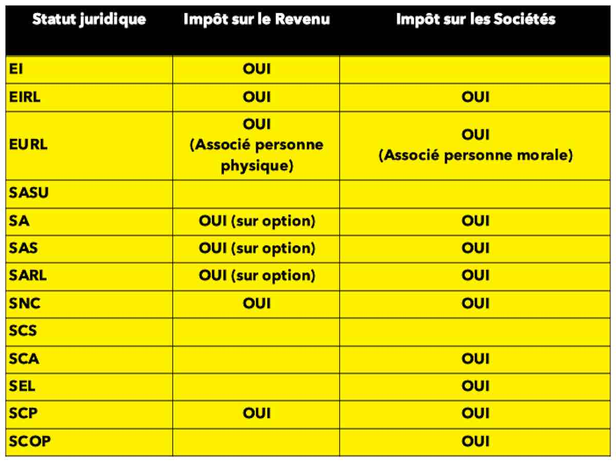 Les différents régimes d'imposition. Tableau de synthèse